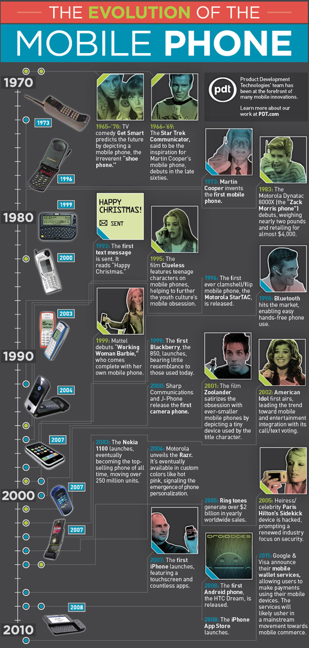 Top 20 Facts for 40th Birthday of Cell Phone