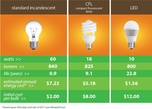 Is there a need to switch to LED light bulbs - lights, lighting, LED lights, LED, incandescent, fluorescent, energy efficient, efficient