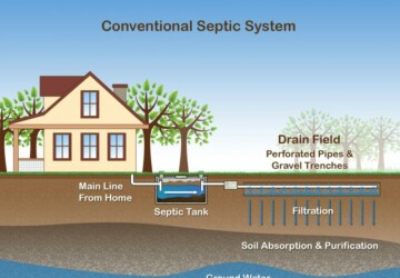 Taking Care of Your Septic Systems is Super Important - system, service, septic tank, septic, repair, installing
