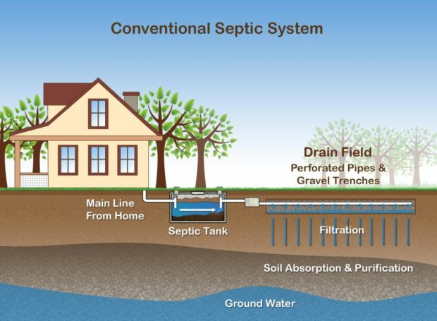 Taking Care of Your Septic Systems is Super Important
