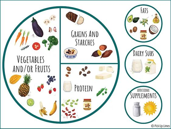 Do You Know the Healthy Plate Method?